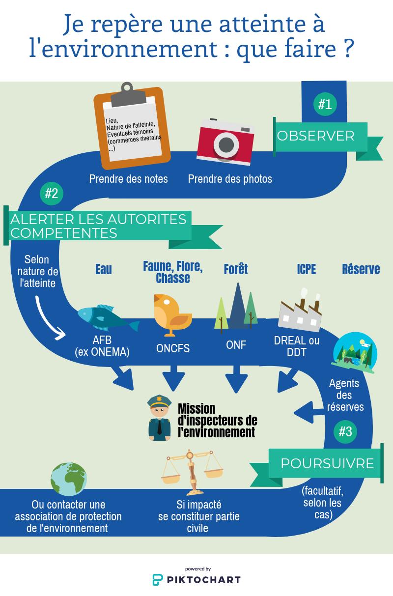 Infographie - Atteinte Environnement