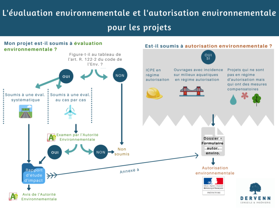 Etude Environnementale